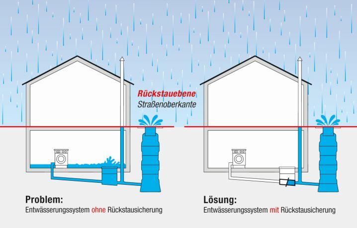 Rückstausicherung und Schutz vor Regenrücklauf